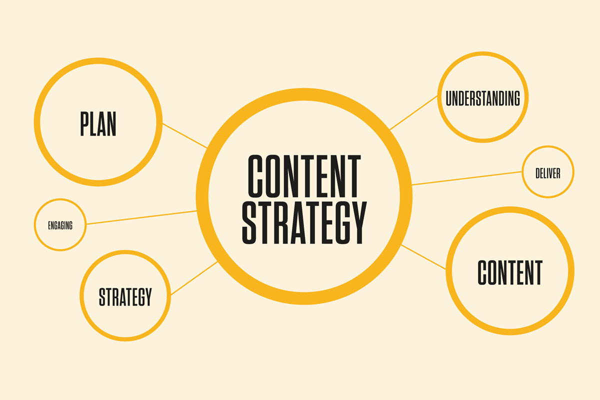 Why Your Business Needs a Content Strategy
